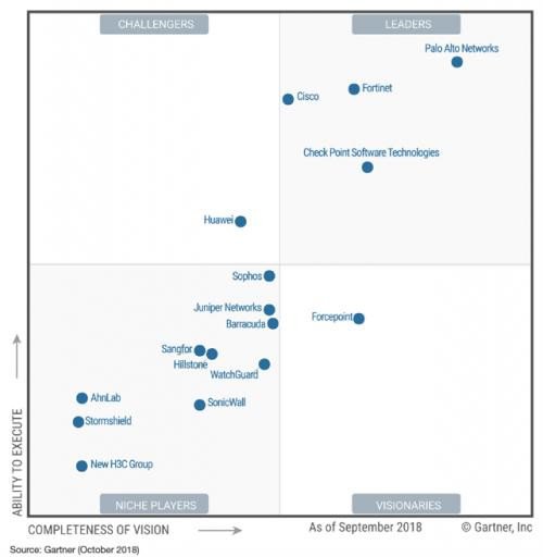 palo alto networks gartner magic quadrant 2018