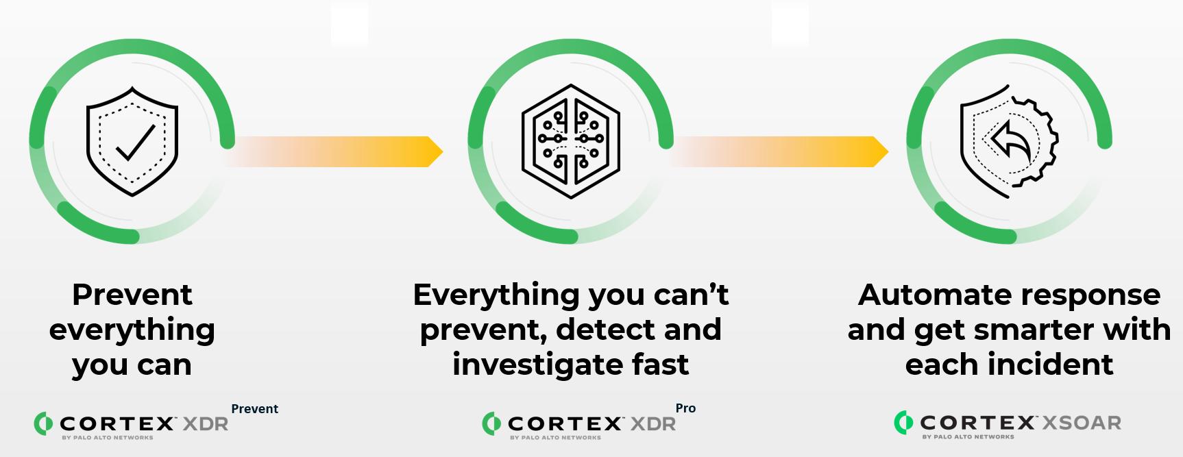cortexXDR
